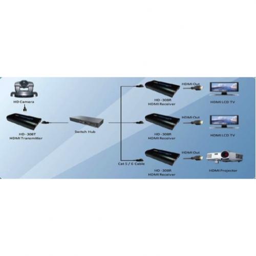 Music Focus-HDMI-extender